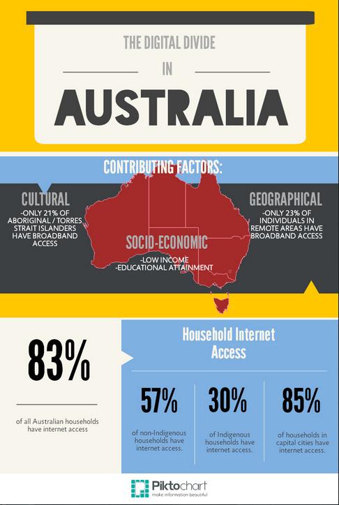 digital divide in Australia